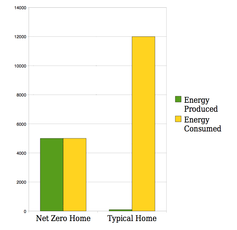 graph showing the energy consumption and production for a standard home vs. a net zero home